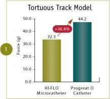 Renegade™ HI-FLO™ bench test through tortuous track model