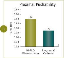 Renegade™ HI-FLO™ pushability bench test results