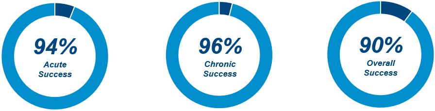 Prospective – non Ranodmize – mulicenter study