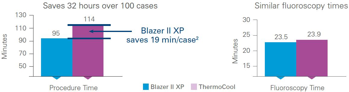 Blazer II Efficient