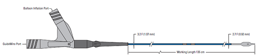 Stingray Coronary CTO ren-entry system specifications chart