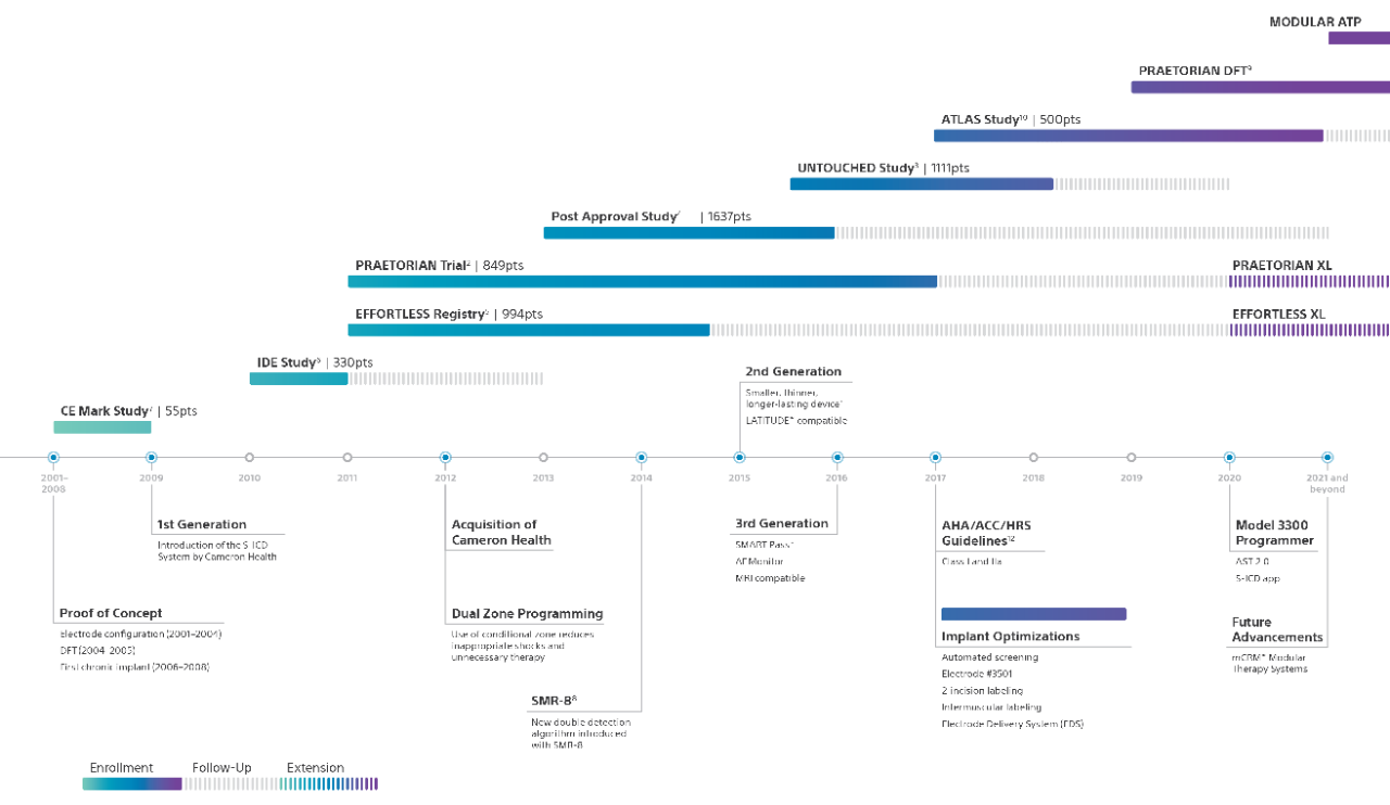 S-ICD History Timeline