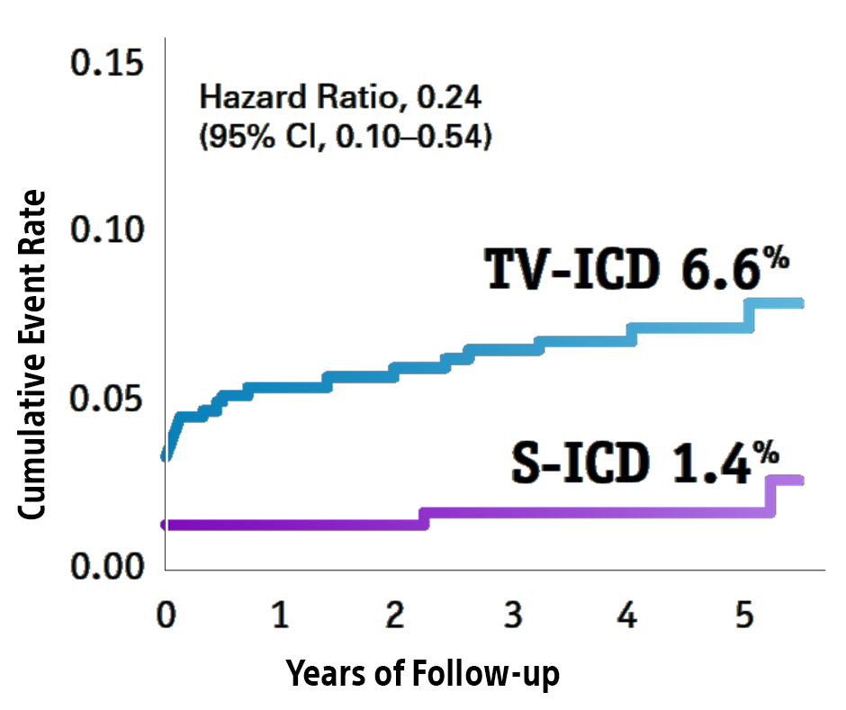 Fewer Lead Related Complications