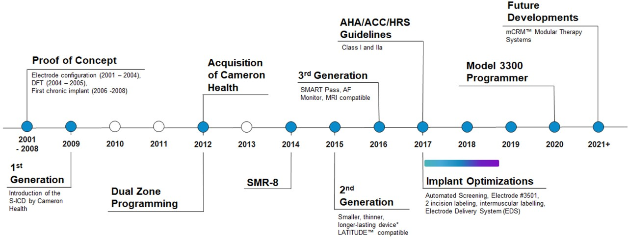 A history of S-ICD