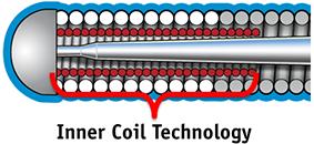 Samurai RC Inner Coil Technology