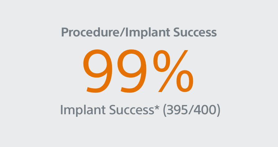 98.8% Procedure/Implant Success