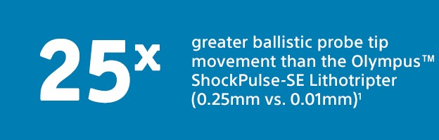 25x greater ballistic probe tip movement than the Olympus(tm) ShockPulse-SE Lithotripter (0.025mm vs. 0.01mm)1