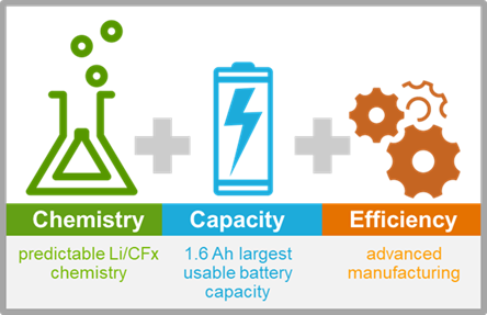 Accolade chemistry capacity efficiency