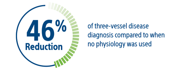 46 percent reduction of three-vessel disease diagnosis compared to when no physiology was used