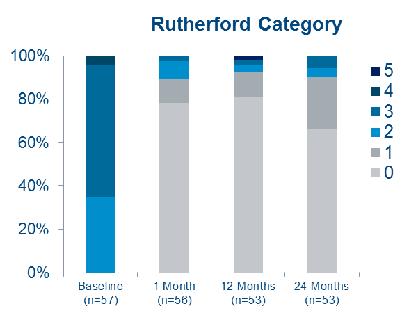 Majestic Trial 12-month Results Rutherford Category for ELUVIA SFA drug-eluting stents (DES).