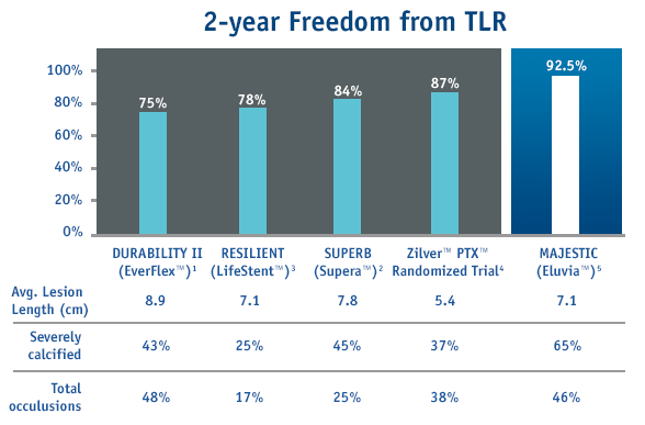 MAJESTIC 12-Month Results Primary Patency and TLR Rates