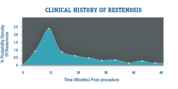Clinical History of Restenosis
