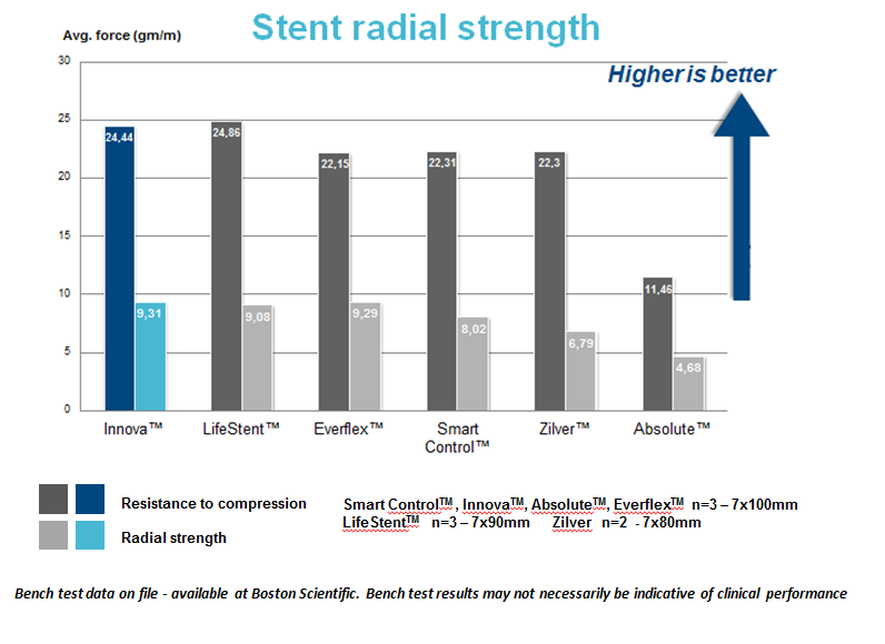 Radial strength SFA stents comparision
