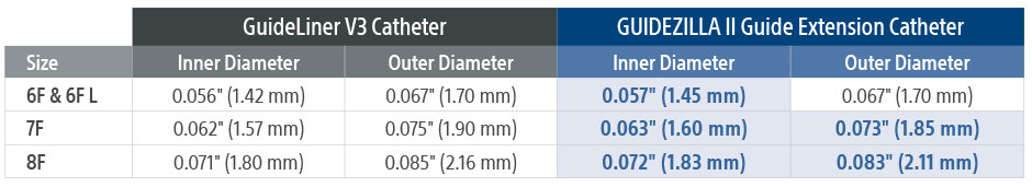 Inner and Outer Diameter Comparison