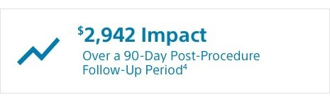 $2,942 Impact Over a 90-Day Post-Procedure Follow-up Period