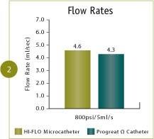 Renegade™ HI-FLO™ bench test flow rates comparison