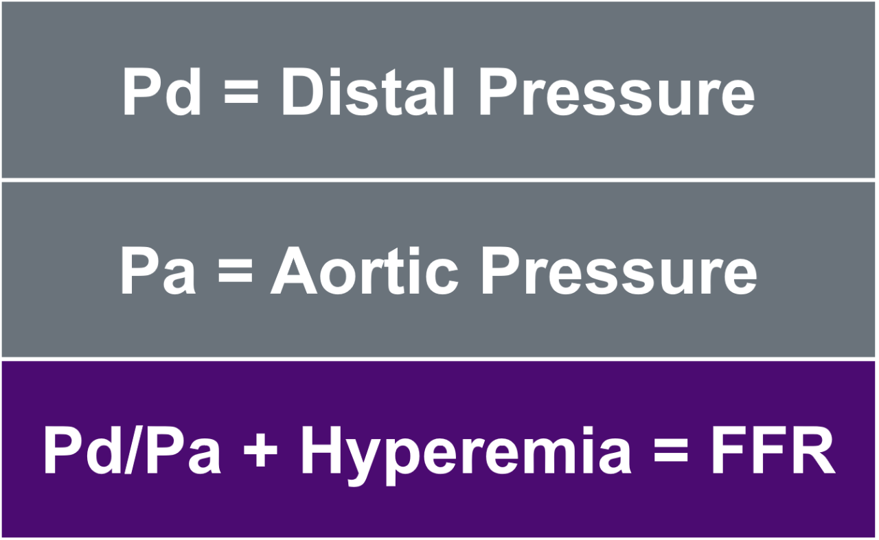 FFR is the maximum flow down a vessel in the presence of stenosis compared to maximum flow in the hypothetical absence of the stenosis.