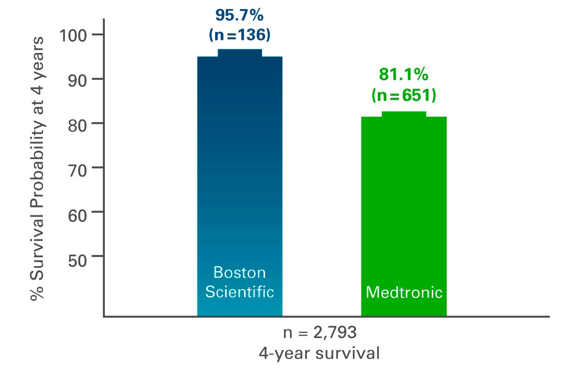 Chart of JOHANSEN Study survival probability