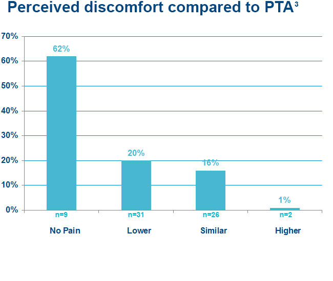 Peripheral Cutting Balloon perceived discomfort compared to PTA