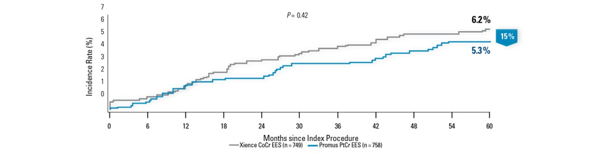 Numerically Lower Ischemia-Driven TLR Through 5 Years