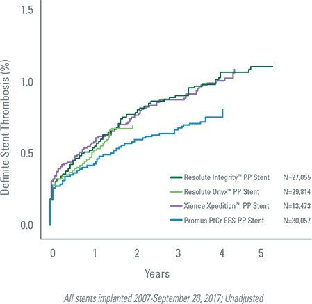 Promus PtCr EES reported numerically lowest Permanent Polymer ST Rates in real-world SCAAR Registry