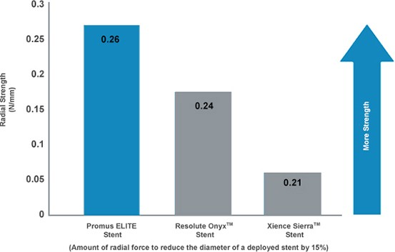 Chart showing the Promus ELITE Stent has demonstrated up to 24% more radial strength than competitive drug-eluting stents.