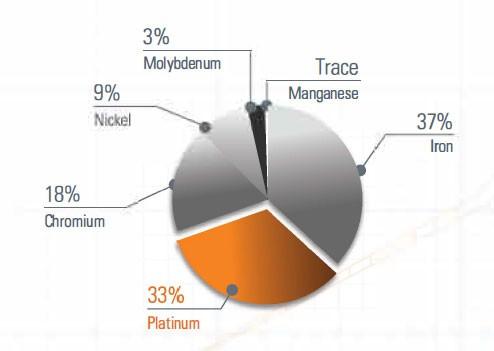 Platinum Chromium Alloy