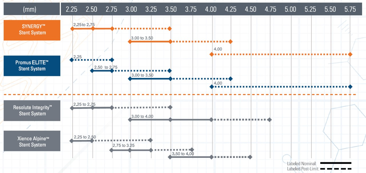 Highest on-label post dilatation limits