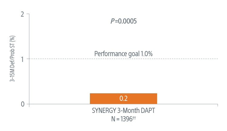 ARC definite/probable ST vs. performance goal chart