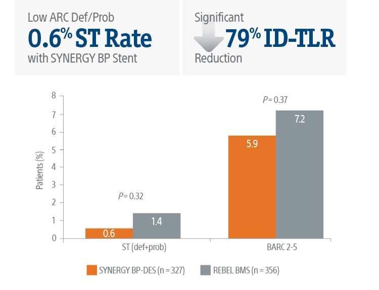 1-month DAPT discontinuation cohort