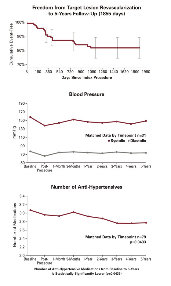 RENAISSANCE Clinical Trial 5-Year Data