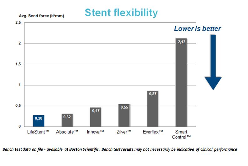bend force flexibility stents comparison