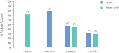 PEARL AV Access - Hemodialysis Access - Overall Patency
