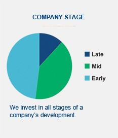 Company Stage