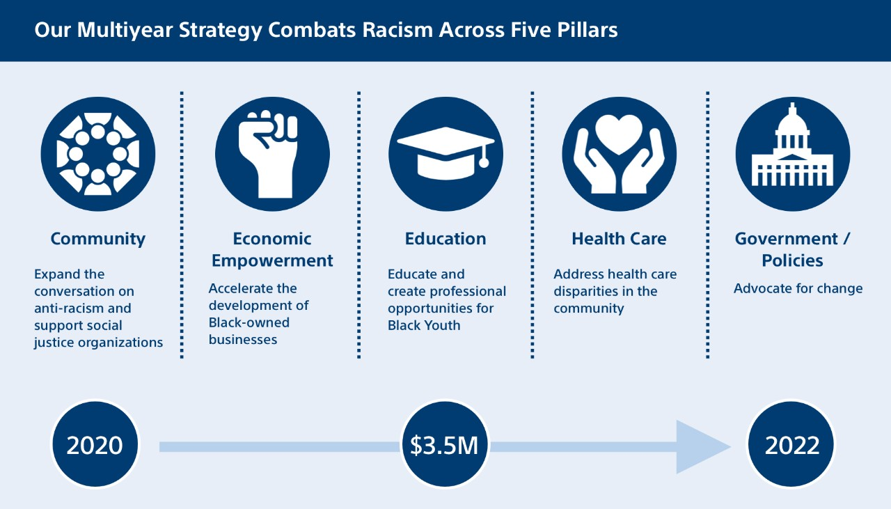 Combating Racism Strategy image