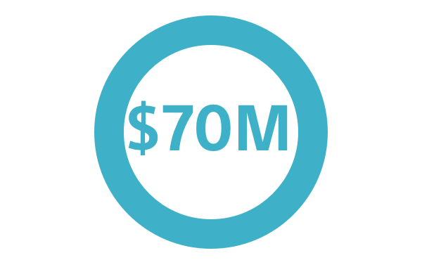 Graph representing: $70 million provided for medical research
