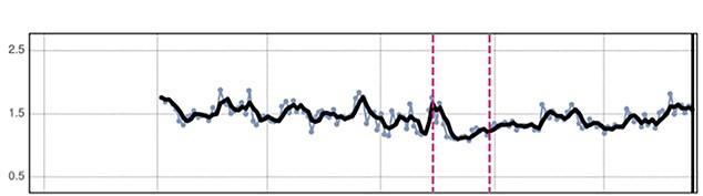 S1 chart
