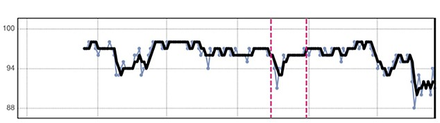 HeartLogic Trend Graph for % LV Paced