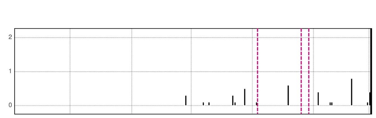 HeartLogic Trend Graph for AT/AF Burden