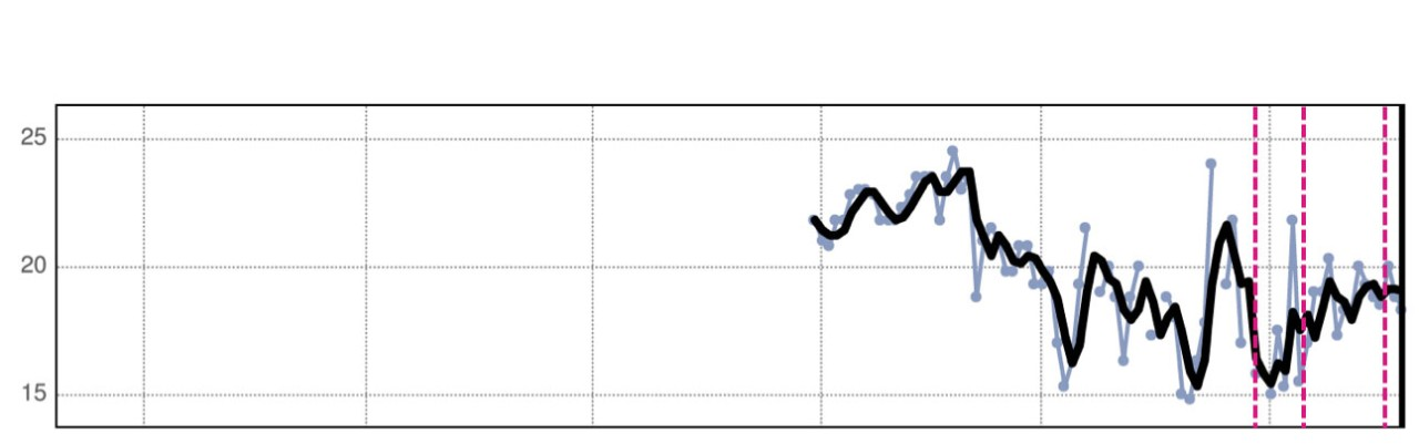 HeartLogic Trend Graph for Respiratory Rate