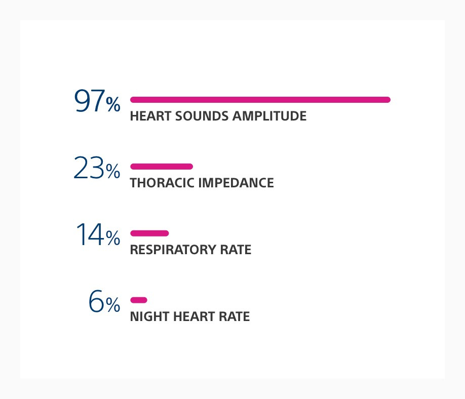 Chart showing the contributing HeartLogic sensors at time of alert, including heart sounds, impedance & respiratory/heart rates.