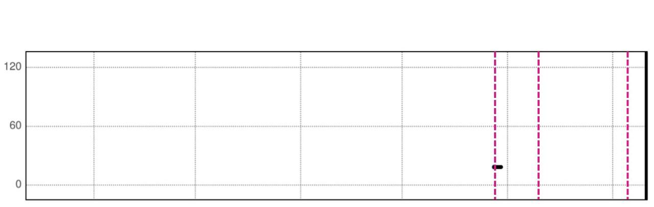 HeartLogic Trend Graph for Heart Rate Variability (SDANN)