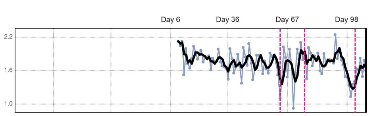 trend chart