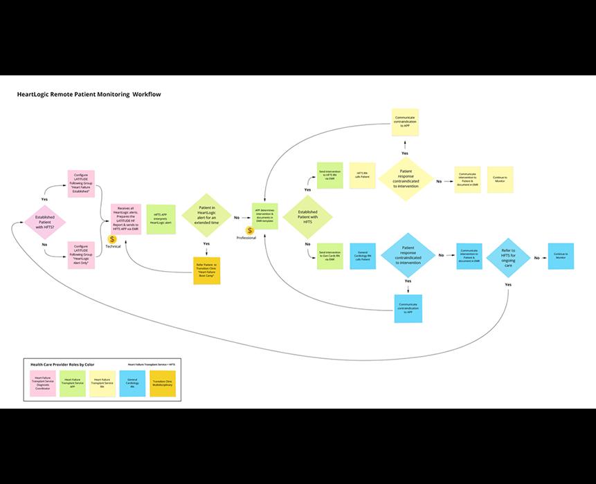 Rapid Workflow Redesign