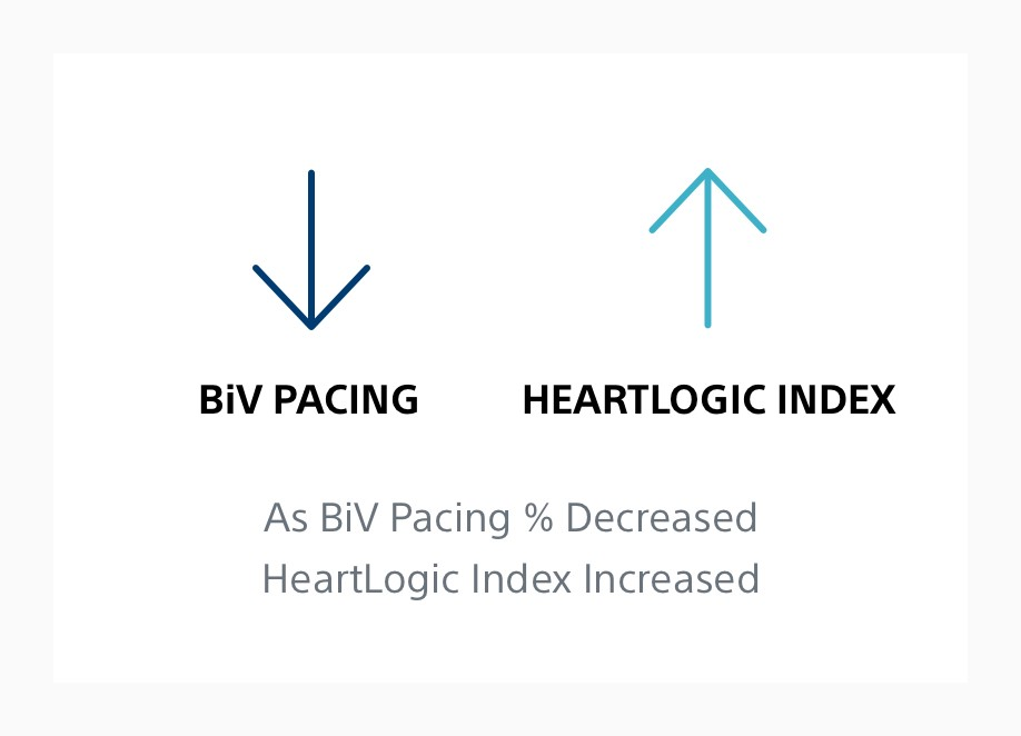 Two arrows showing that as the BiV pacing percentage decreased, the HeartLogic index increased.
