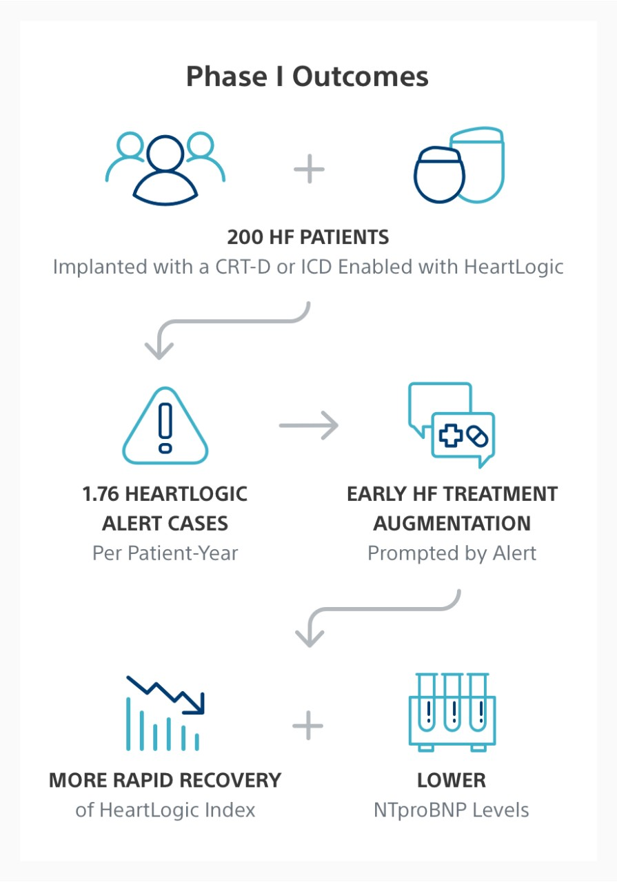 Infographic showing MANAGE-HF Phase I outcomes, including more rapid recovery of HeartLogic Index and lower NTproBNP levels.