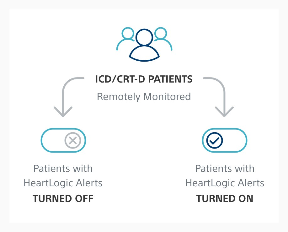 Infographic showing that Phase II will enroll remotely monitored ICD/CRT-D patients with HeartLogic alerts turned on or off.