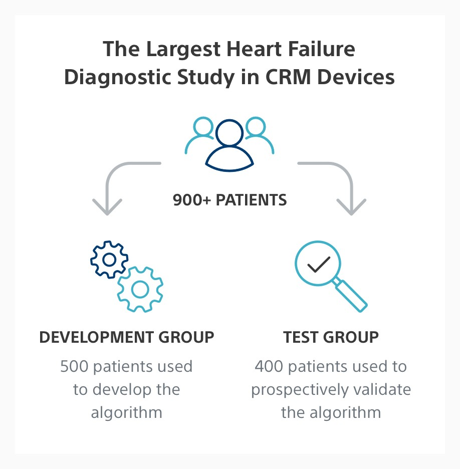 Infographic showing the MultiSENSE study enrolled 900+ patients in the development and test groups.