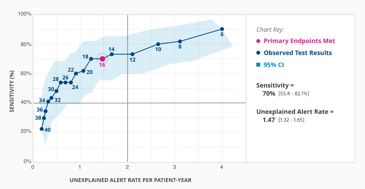 Chart showing the HeartLogic sensitivity and unexplained alert rates per patient-year.