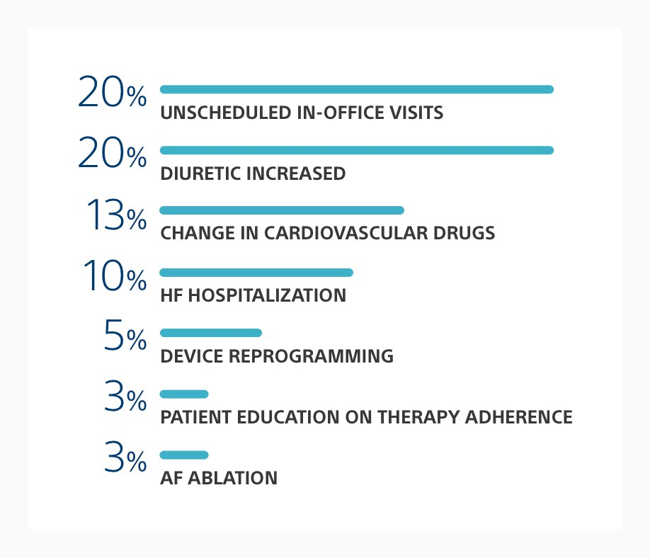 Bar chart showing the actions triggered by HeartLogic alerts, including medication changes, hospitalization and more.
